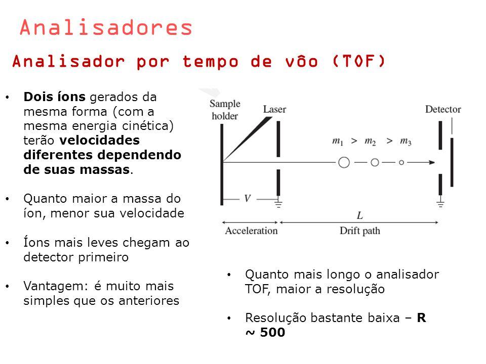 Analisadores Analisador por tempo de vôo (TOF)