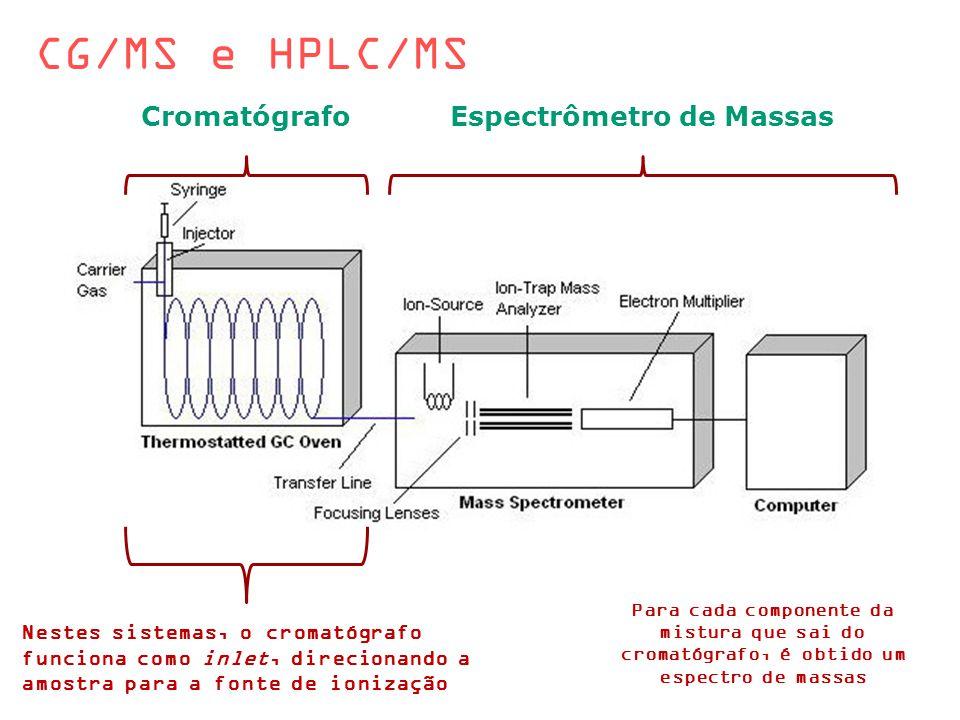 Espectrômetro de Massas