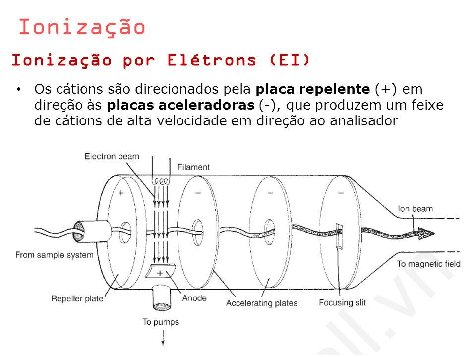 Ionização Ionização por Elétrons (EI)