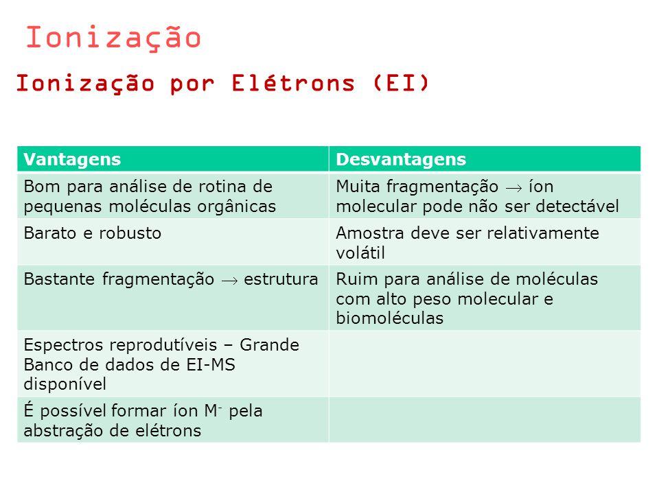 Ionização Ionização por Elétrons (EI) Vantagens Desvantagens