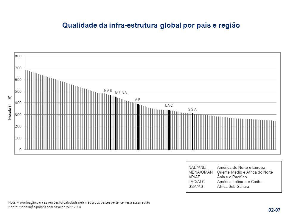 Qualidade da infra-estrutura global por país e região