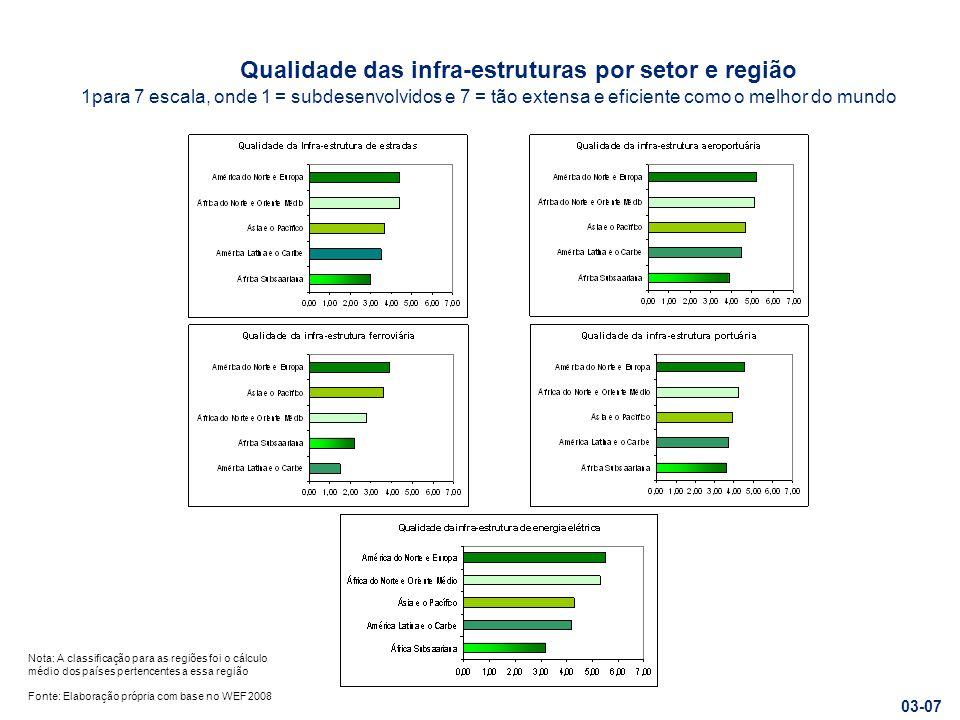 Qualidade das infra-estruturas por setor e região