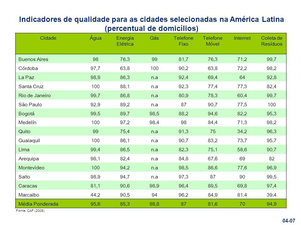 Indicadores de qualidade para as cidades selecionadas na América Latina (percentual de domicílios)