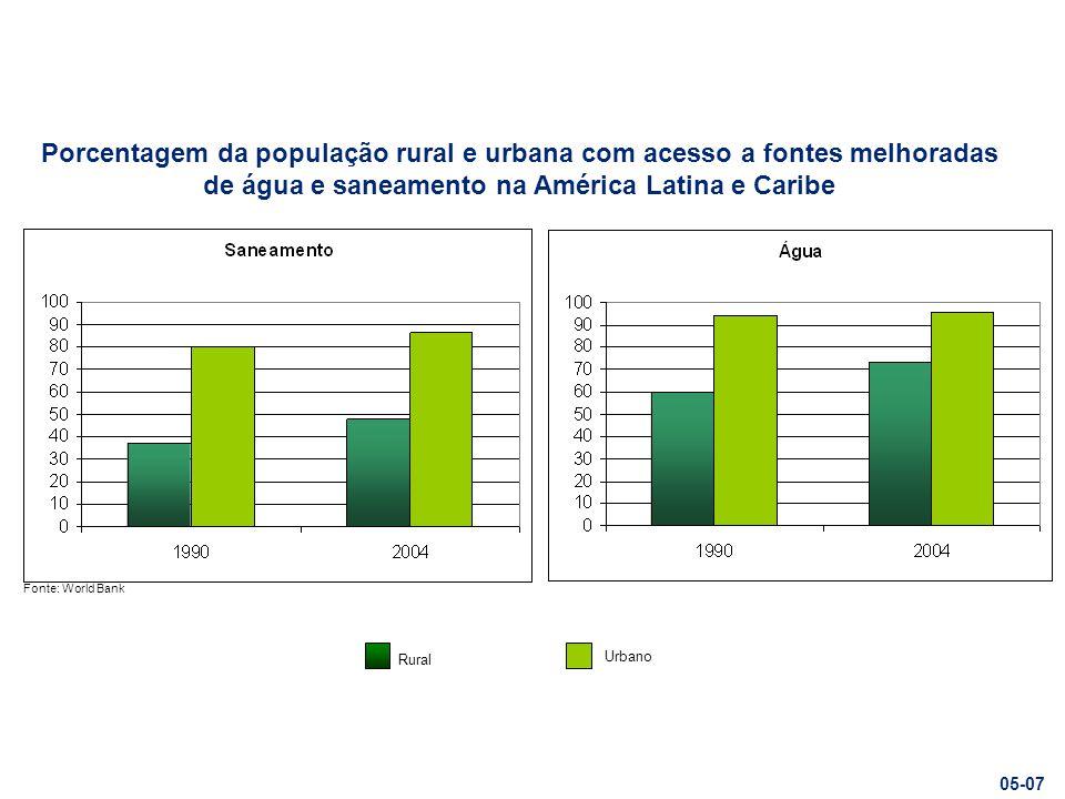 Porcentagem da população rural e urbana com acesso a fontes melhoradas de água e saneamento na América Latina e Caribe