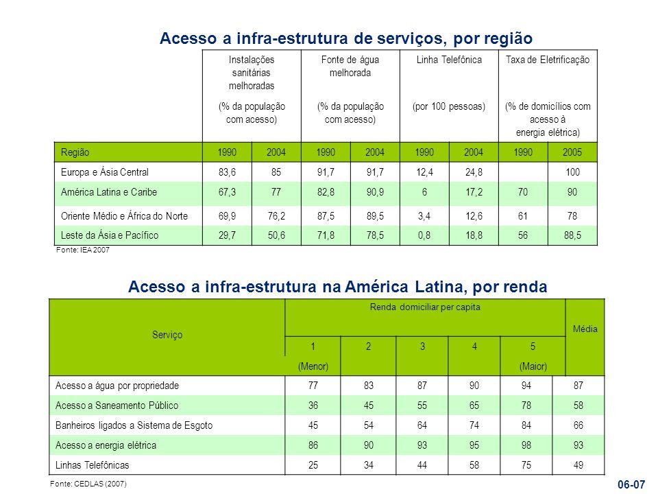 Acesso a infra-estrutura de serviços, por região