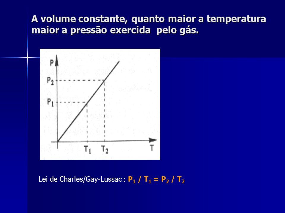 A volume constante, quanto maior a temperatura maior a pressão exercida pelo gás.