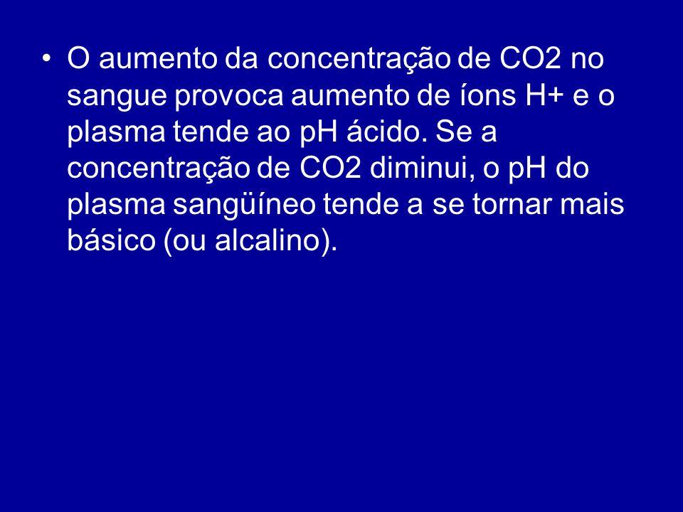 O aumento da concentração de CO2 no sangue provoca aumento de íons H+ e o plasma tende ao pH ácido.