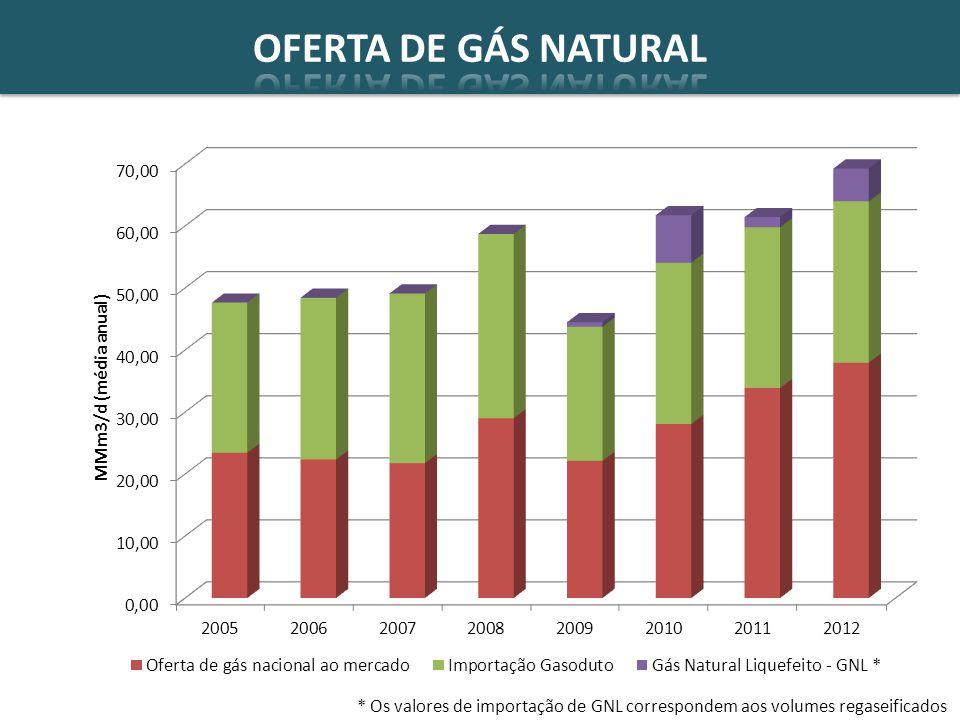 OFERTA DE GÁS NATURAL * Os valores de importação de GNL correspondem aos volumes regaseificados 10