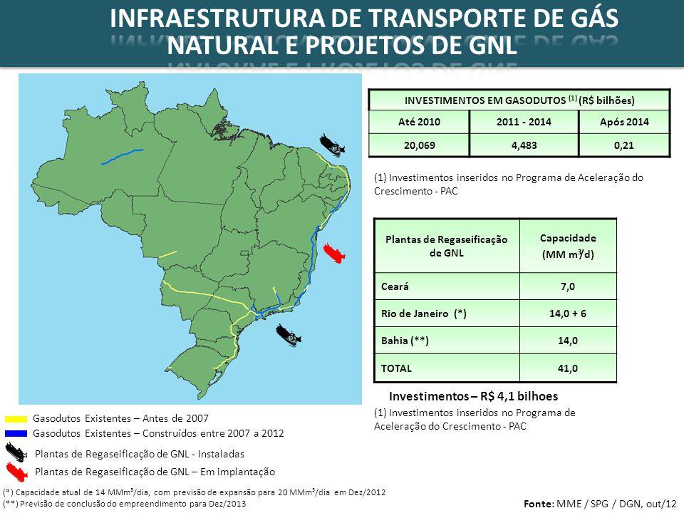 INFRAESTRUTURA DE TRANSPORTE DE GÁS NATURAL E PROJETOS DE GNL