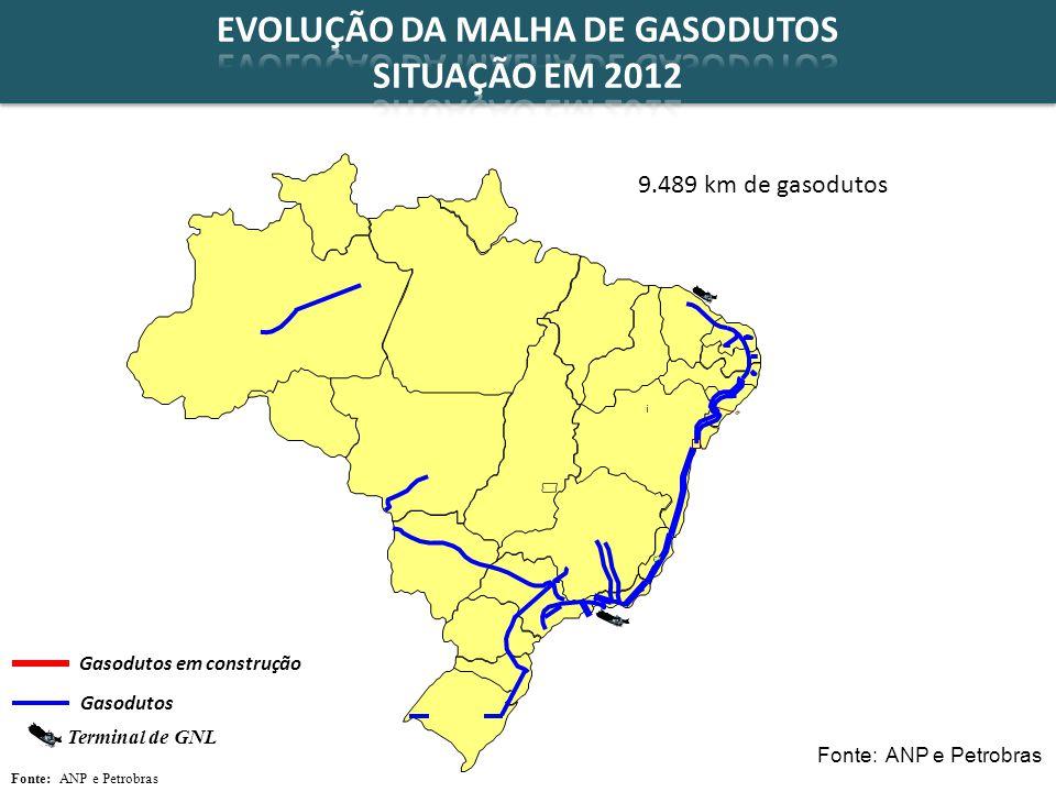 EVOLUÇÃO DA MALHA DE GASODUTOS