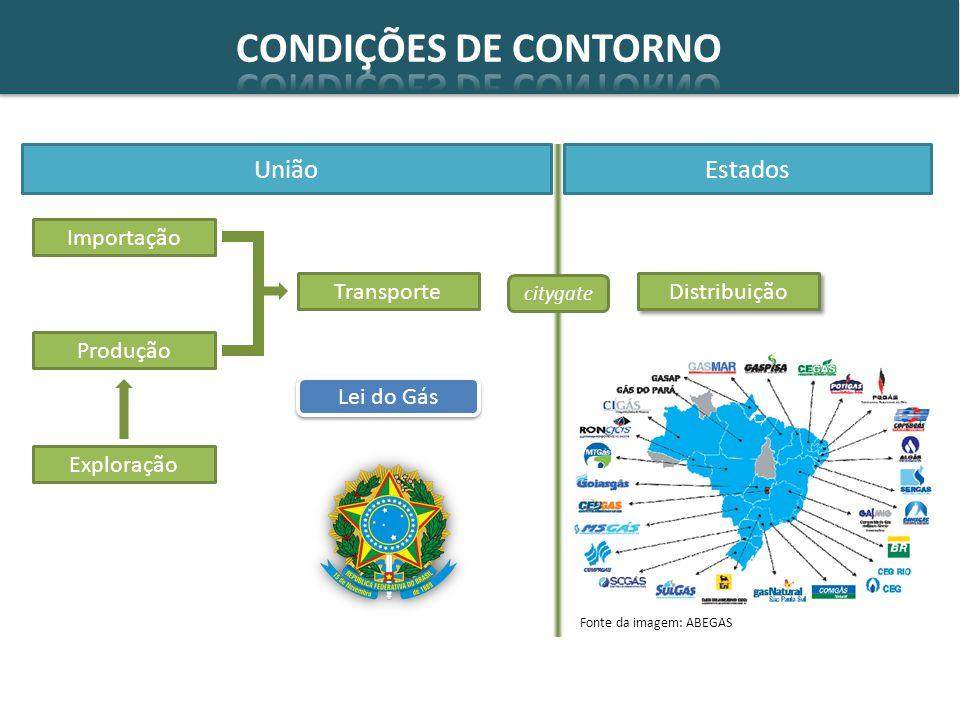 CONDIÇÕES DE CONTORNO União Estados Importação Transporte Distribuição