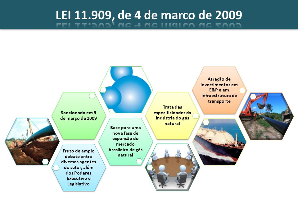 LEI 11.909, de 4 de marco de 2009 Fruto de amplo debate entre diversos agentes do setor, além dos Poderes Executivo e Legislativo.