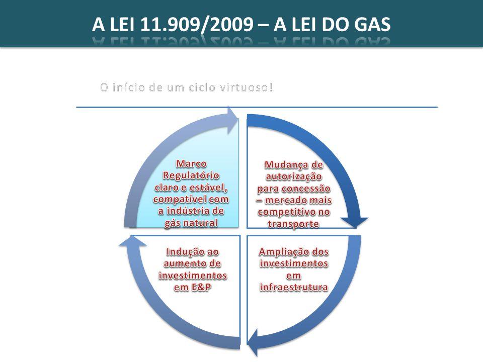 A LEI 11.909/2009 – A LEI DO GAS O início de um ciclo virtuoso!