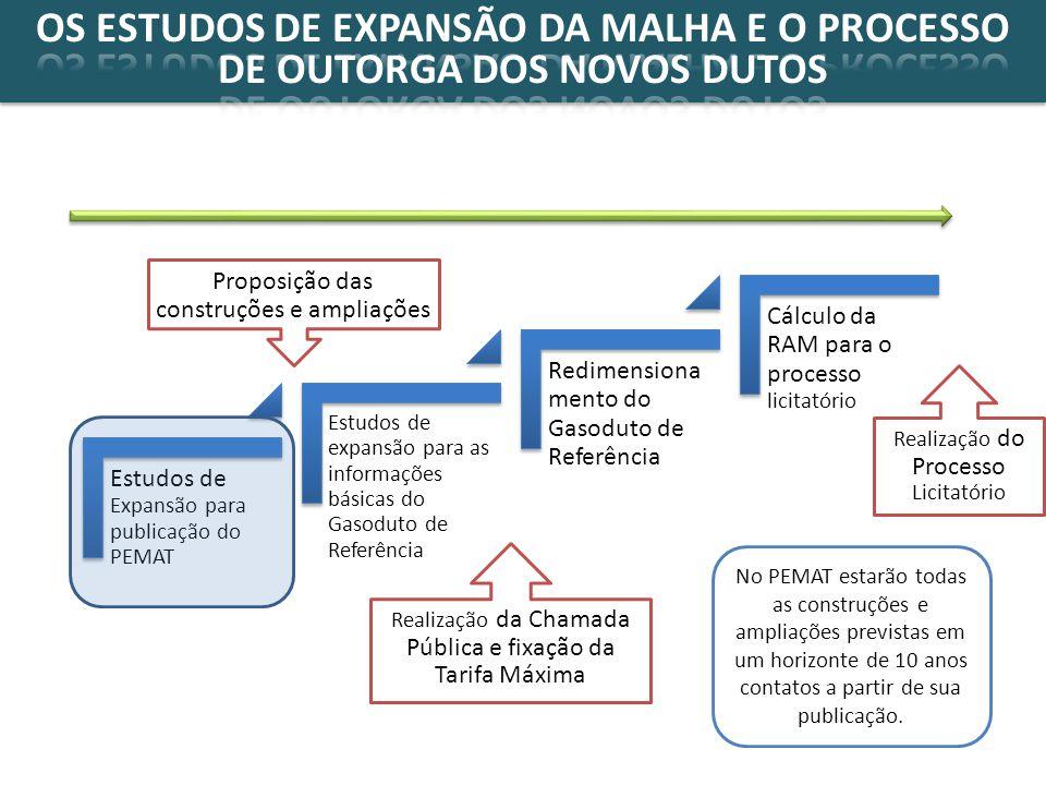 OS ESTUDOS DE EXPANSÃO DA MALHA E O PROCESSO DE OUTORGA DOS NOVOS DUTOS