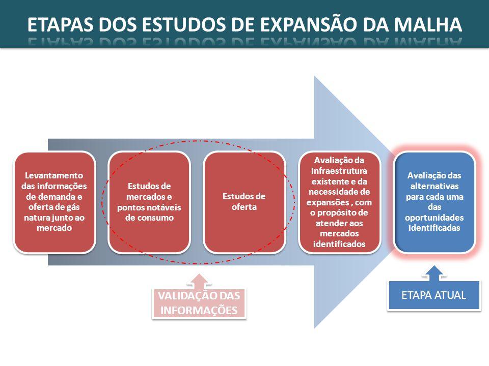 ETAPAS DOS ESTUDOS DE EXPANSÃO DA MALHA