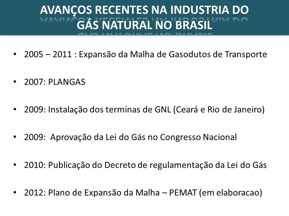 AVANÇOS RECENTES NA INDUSTRIA DO GÁS NATURAL NO BRASIL