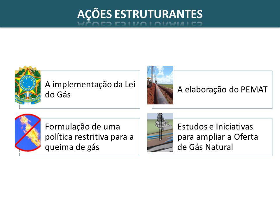 AÇÕES ESTRUTURANTES A implementação da Lei do Gás