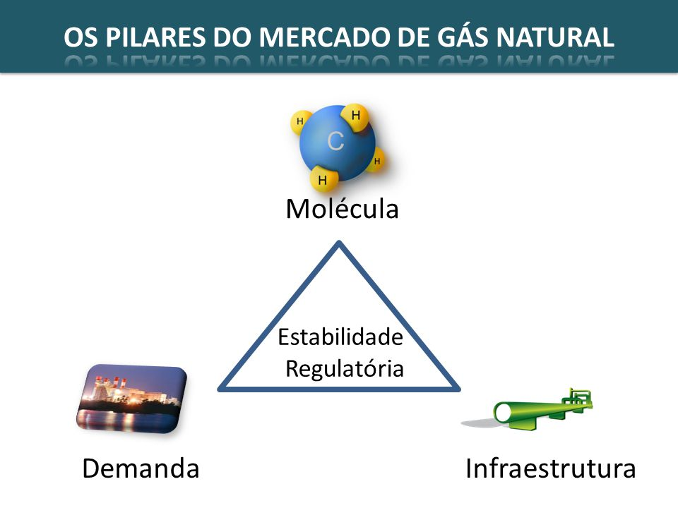 OS PILARES DO MERCADO DE GÁS NATURAL