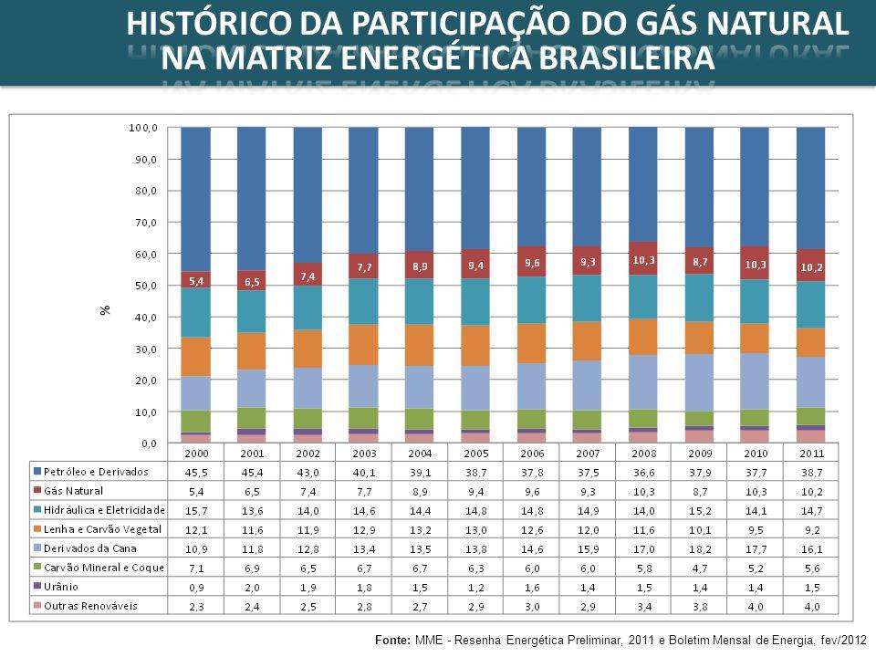 HISTÓRICO DA PARTICIPAÇÃO DO GÁS NATURAL NA MATRIZ ENERGÉTICA BRASILEIRA