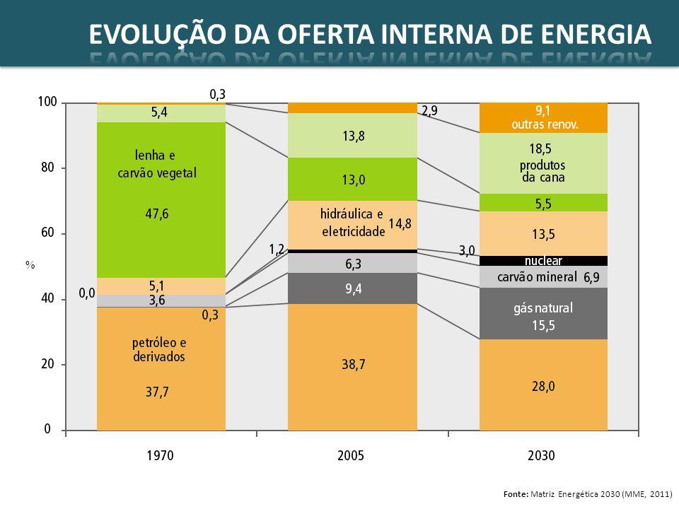 EVOLUÇÃO DA OFERTA INTERNA DE ENERGIA