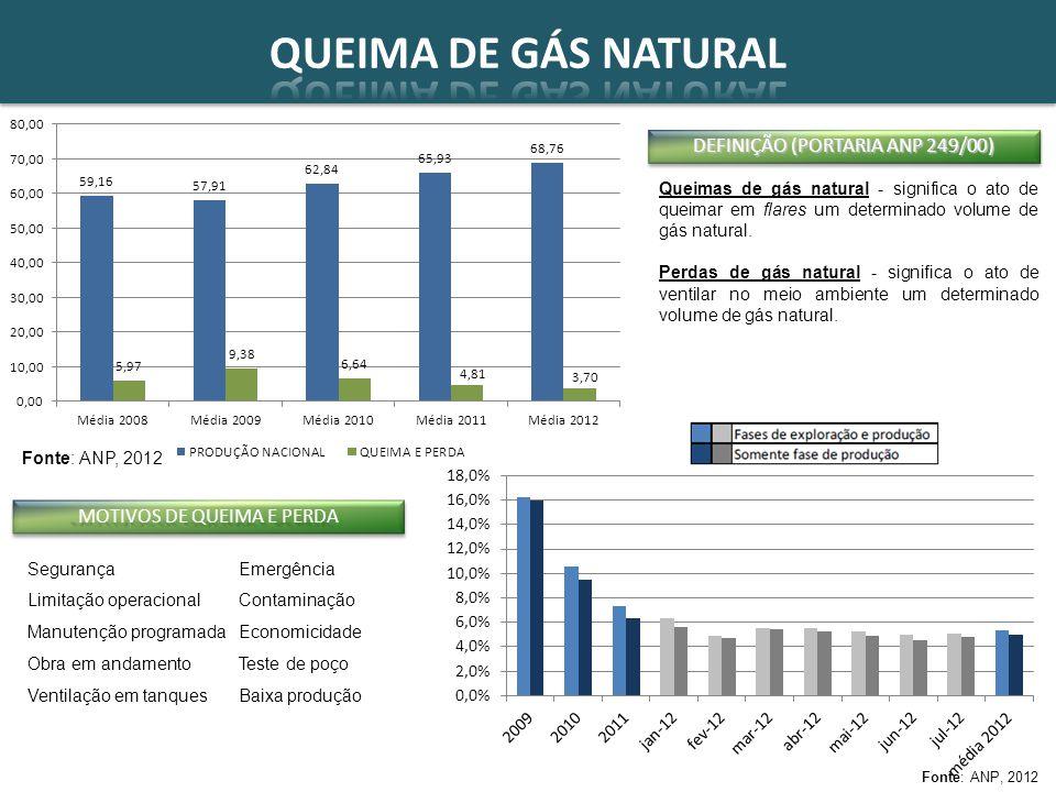 QUEIMA DE GÁS NATURAL DEFINIÇÃO (PORTARIA ANP 249/00)