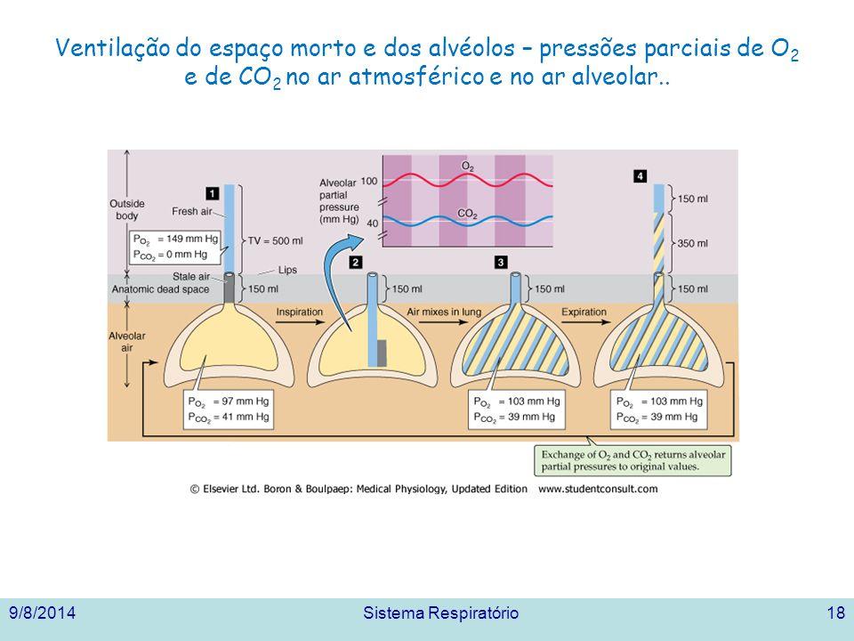 Ventilação do espaço morto e dos alvéolos – pressões parciais de O2 e de CO2 no ar atmosférico e no ar alveolar..