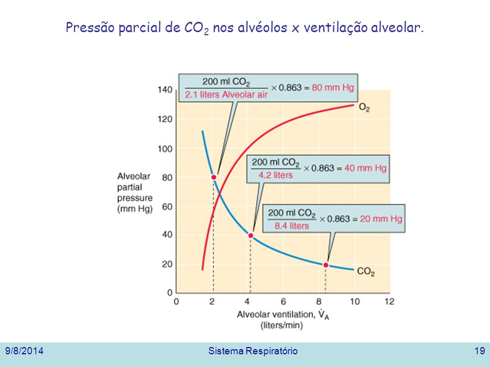 Pressão parcial de CO2 nos alvéolos x ventilação alveolar.