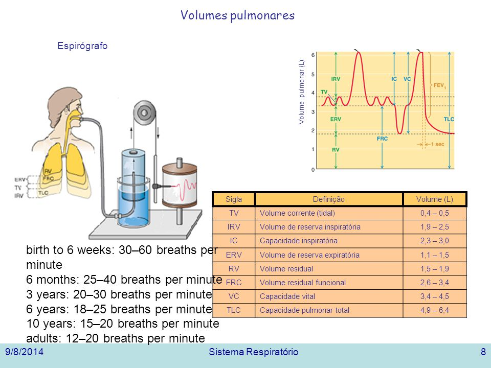 birth to 6 weeks: 30–60 breaths per minute