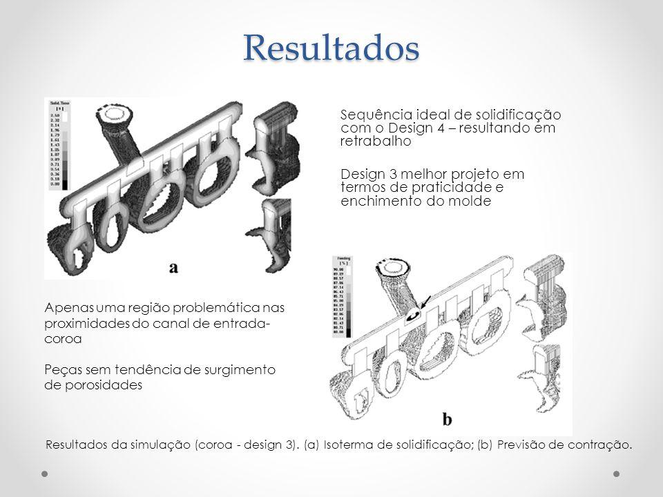 Resultados Sequência ideal de solidificação com o Design 4 – resultando em retrabalho.