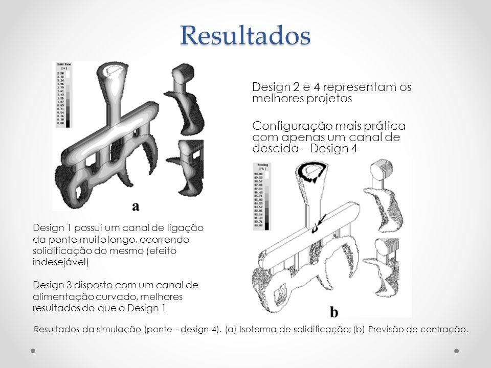Resultados Design 2 e 4 representam os melhores projetos