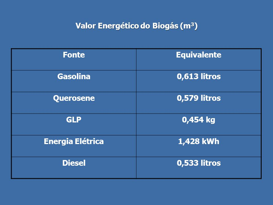 Valor Energético do Biogás (m3)