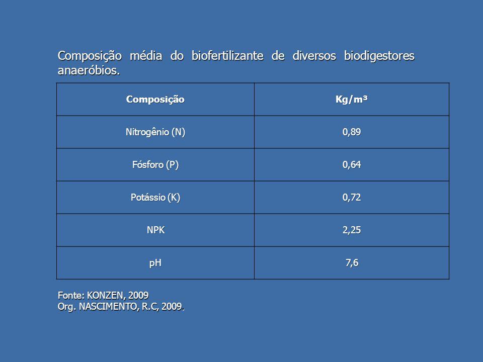 Composição média do biofertilizante de diversos biodigestores anaeróbios.