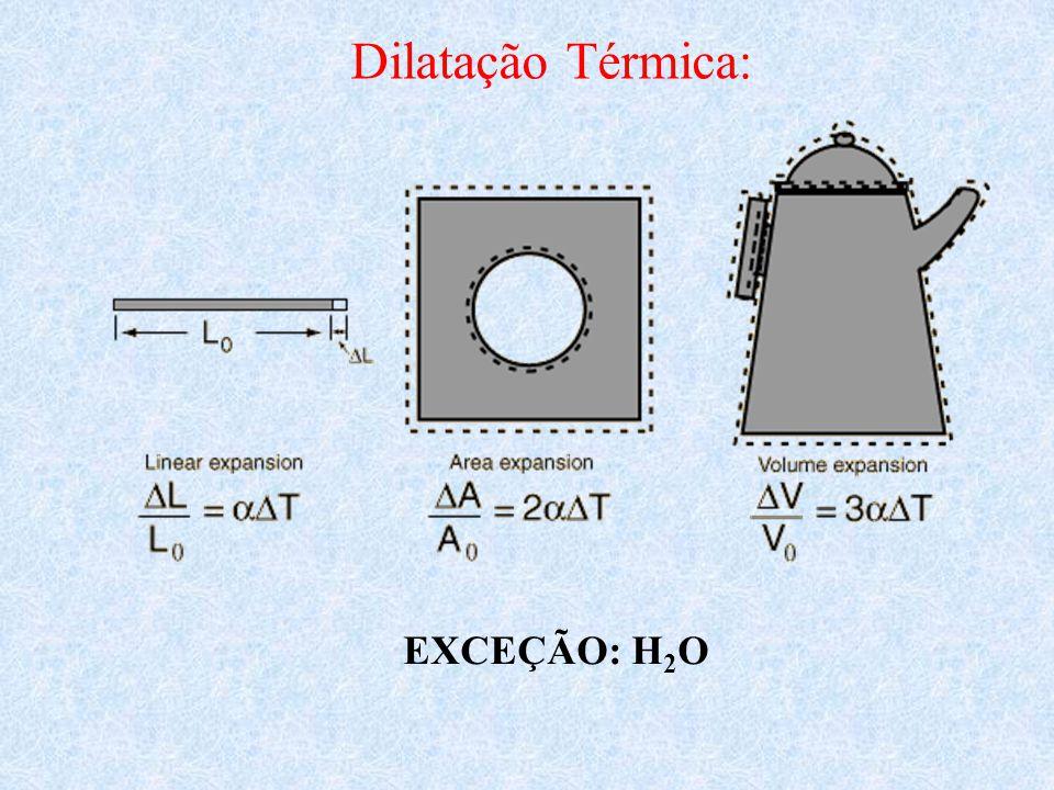 Dilatação Térmica: EXCEÇÃO: H2O