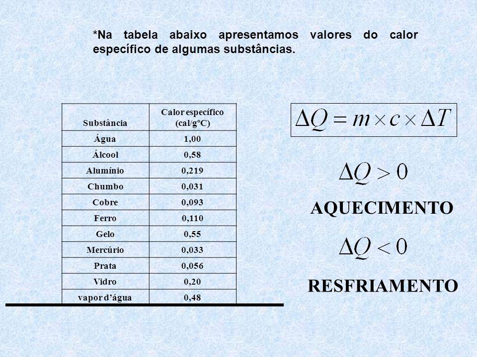 Calor específico (cal/gºC)