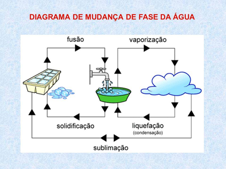 DIAGRAMA DE MUDANÇA DE FASE DA ÁGUA
