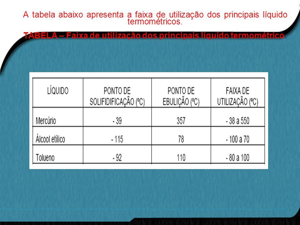 A tabela abaixo apresenta a faixa de utilização dos principais líquido termométricos.
