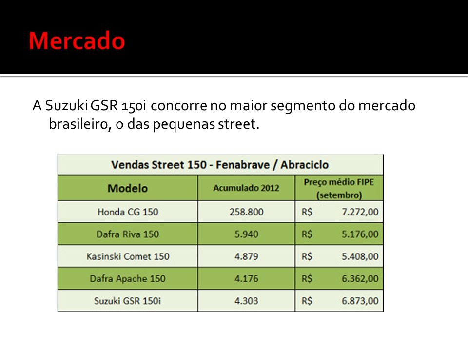 Mercado A Suzuki GSR 150i concorre no maior segmento do mercado brasileiro, o das pequenas street.