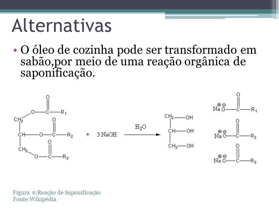 Alternativas O óleo de cozinha pode ser transformado em sabão,por meio de uma reação orgânica de saponificação.