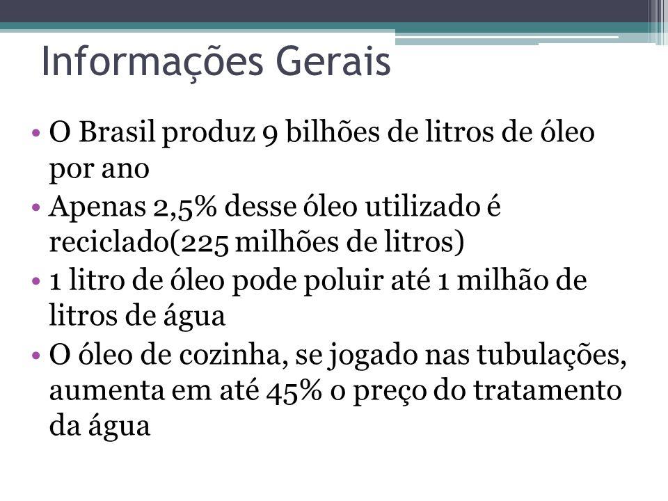 Informações Gerais O Brasil produz 9 bilhões de litros de óleo por ano