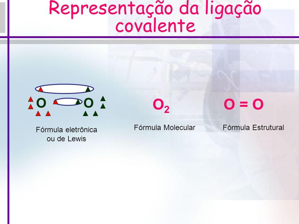 Representação da ligação covalente