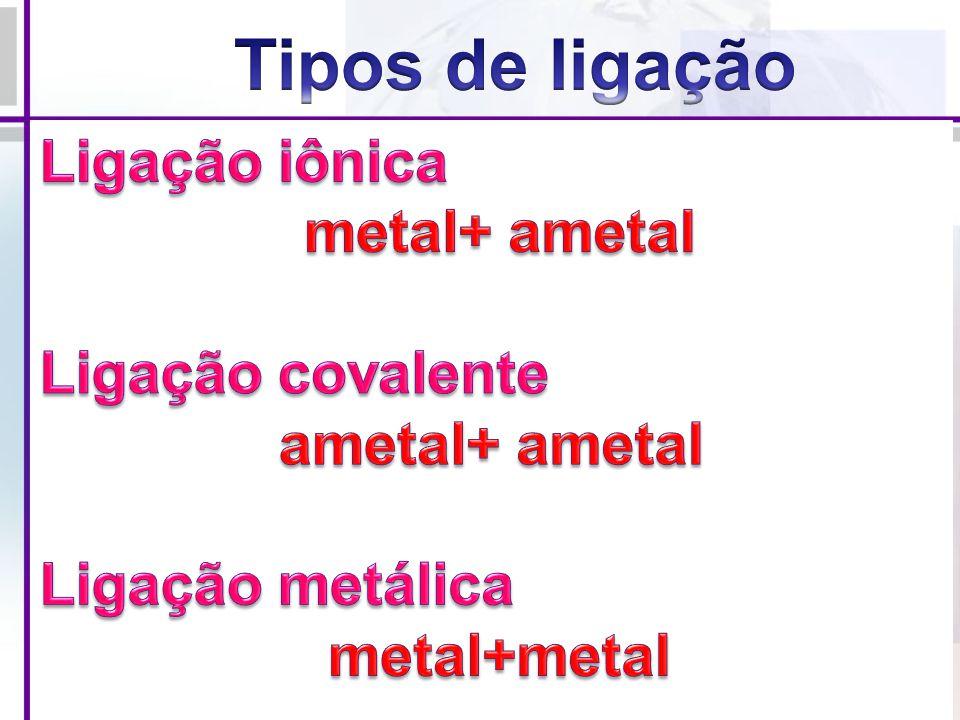Tipos de ligação Ligação iônica metal+ ametal Ligação covalente