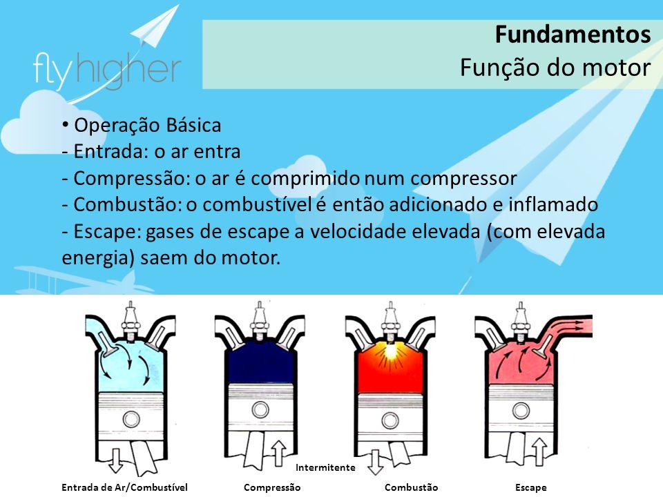 Fundamentos Função do motor Operação Básica Entrada: o ar entra