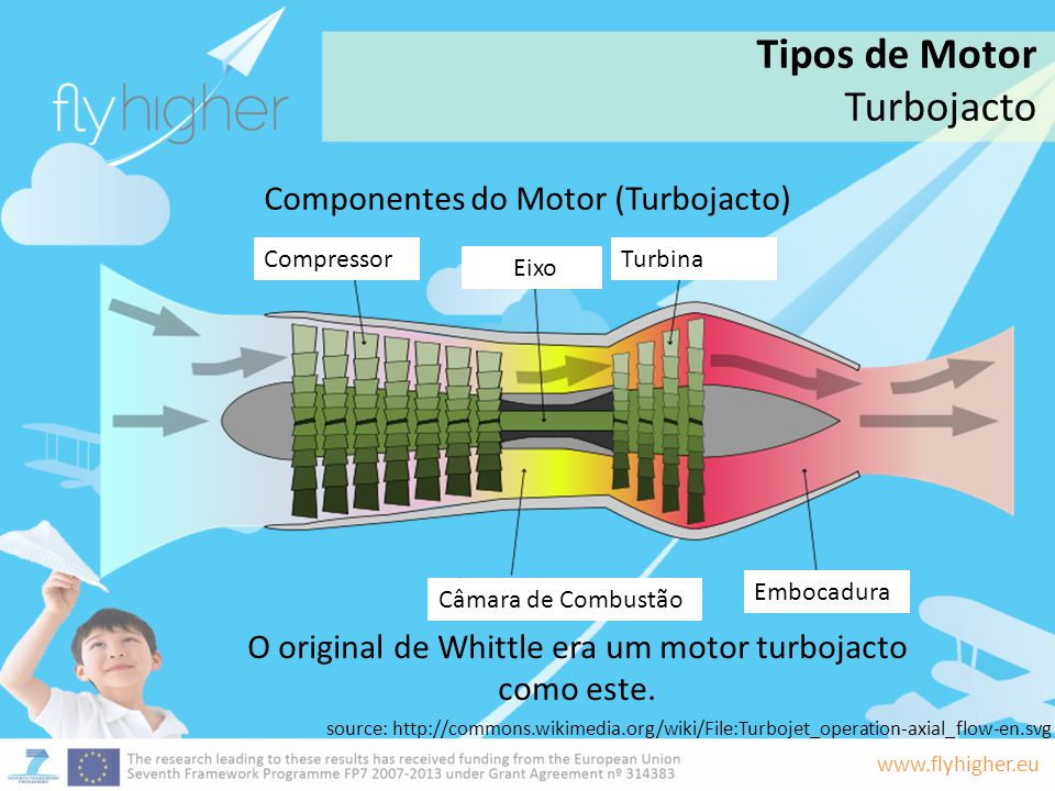 Tipos de Motor Turbojacto Componentes do Motor (Turbojacto)