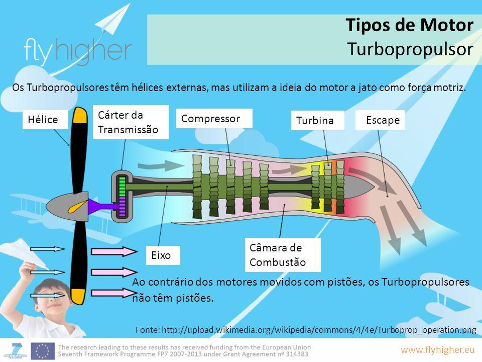 Tipos de Motor Turbopropulsor Cárter da Transmissão Hélice Compressor