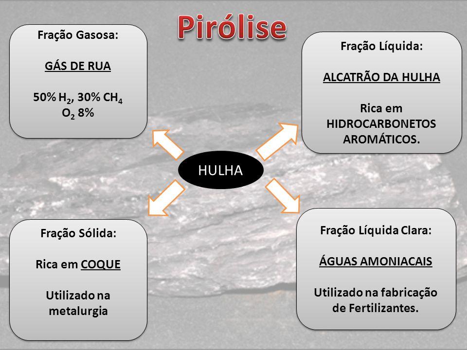 Pirólise HULHA Fração Gasosa: Fração Líquida: GÁS DE RUA