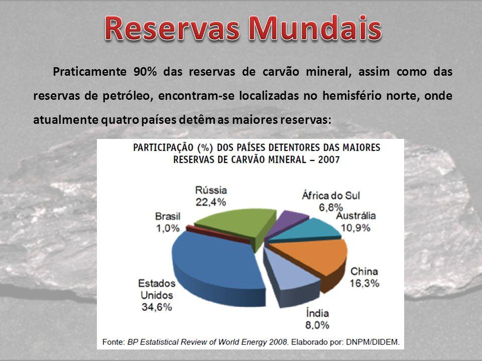 Reservas Mundais