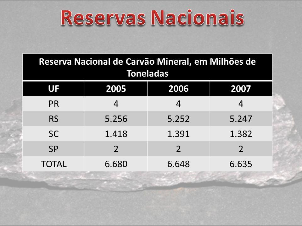 Reserva Nacional de Carvão Mineral, em Milhões de Toneladas