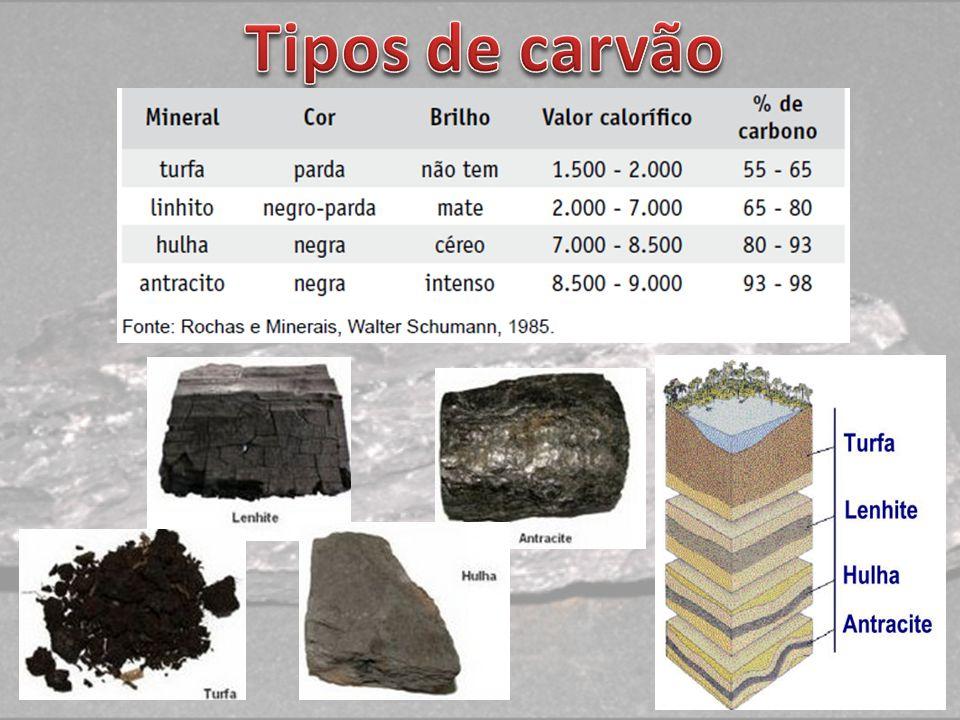 Tipos de carvão