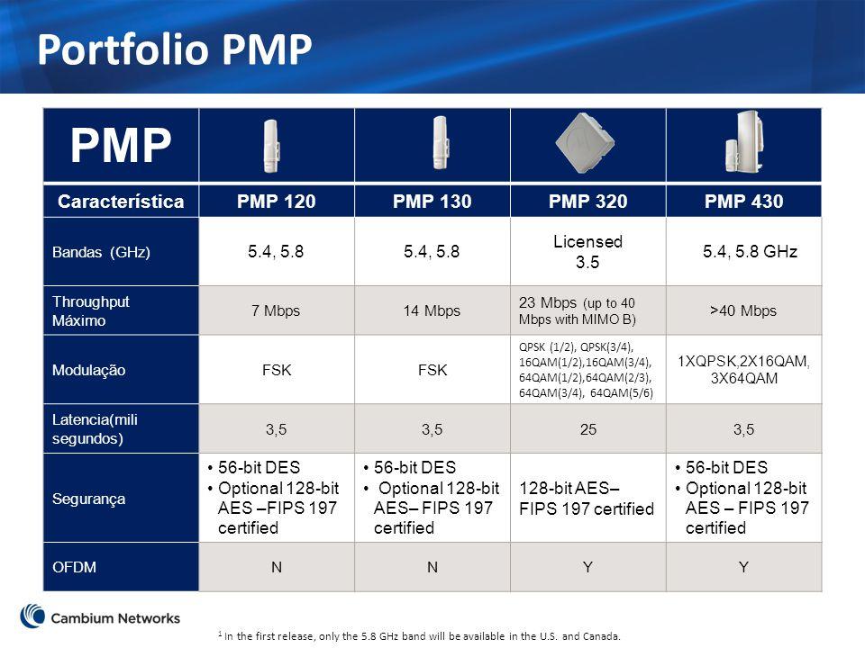 Portfolio PMP PMP Característica PMP 120 PMP 130 PMP 320 PMP 430