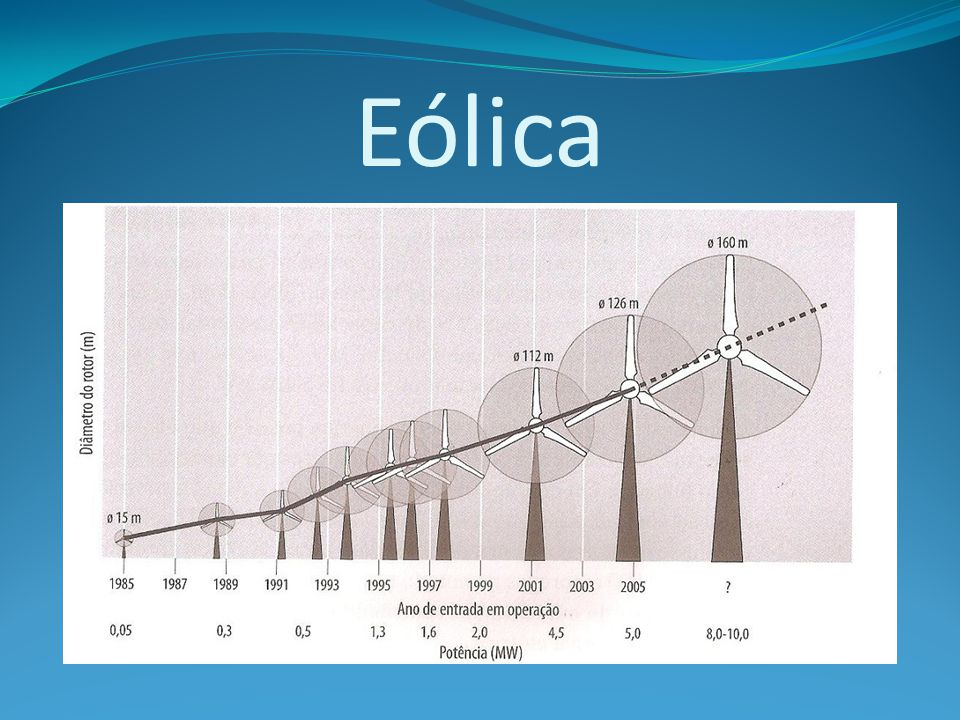 Eólica